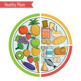 Healthy plate nutrition balance illustration. Infographic chart, illustration of a healthy plate nutrition proportions. Shows healthy food balance for successful Stock Image