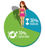 Healthy women on Pie chart exercise and clean food concept Stock Photos