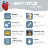 Heart attack factors. Vector infographics with icons. Causes of heart disease stock illustration