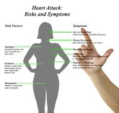Heart Attack: Risks and Symptoms. Heart Attack:Main Risks and Symptoms royalty free stock images
