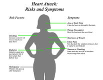 Heart Attack: Risks and Symptoms. Diagram of Heart Attack: Risks and Symptoms Royalty Free Stock Photography