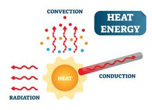 Heat energy as convection, conduction and radiation, physics science vector illustration poster diagram. Heat energy as convection, conduction and radiation royalty free illustration
