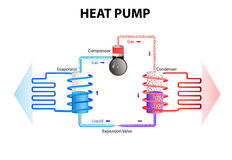 Heat pump. Cooling System Stock Photography