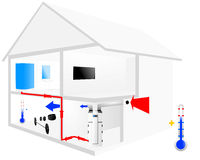The heat pump in your home Royalty Free Stock Photo
