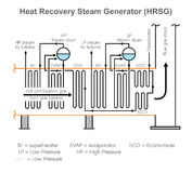 Heat Recovery Steam Generator. Education infographic. Vector design. Stock Photo