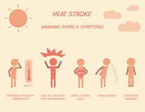 Heat stroke warning signs and symptoms. Royalty Free Stock Photo