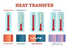 Heat transfer physics poster, vector illustration diagram with heat balancing stages. Educational poster with thermometer Royalty Free Stock Photos