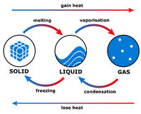 Heat transition. Transitions in physical substances due to gaining or losing heat Royalty Free Stock Image