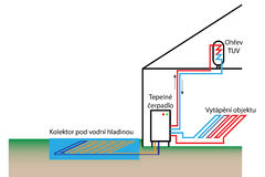 Heatpump con fuente de agua superficial Imagenes de archivo