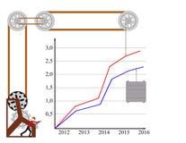 Heben Sie Diagramm des Gewinns an Lizenzfreie Stockfotos