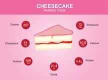 Hechos de la nutrición del pastel de queso, pastel de queso con la información, vector del pastel de queso Fotos de archivo libres de regalías