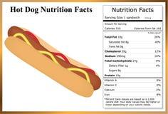 Hechos de la nutrición del perrito caliente Fotografía de archivo libre de regalías