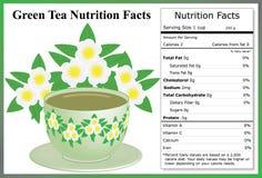 Hechos de la nutrición del té verde Fotografía de archivo