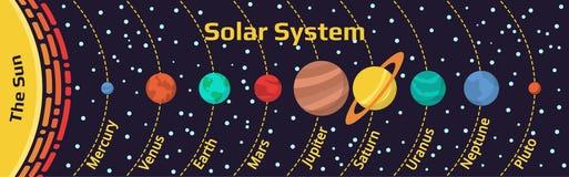 Heelal Infographic van Ons Zonnestelsel Royalty-vrije Stock Afbeeldingen
