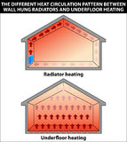 Heizkörper und Bodenheizung Stockbilder