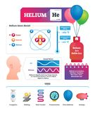 Helium vector illustration. Chemical gas substance characteristics and uses. Atom model and everyday application example. Funny high voice after inhalation stock illustration