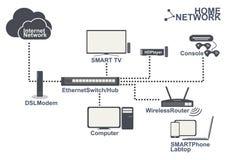Hem- vektor för uppsättning för anslutning för nätverksutrustning Royaltyfri Bild