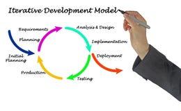 Herhaald Ontwikkelingsmodel stock afbeeldingen