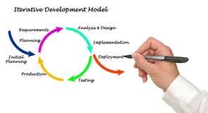 Herhaald Ontwikkelingsmodel stock fotografie