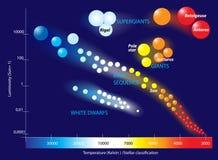 Hertzsprung-Russell-Diagramm lizenzfreie abbildung