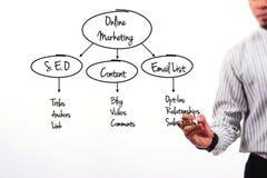 Het bedrijfsconceptenbeeld van de maker van de mensenholding en schrijft over online marketing Royalty-vrije Stock Afbeeldingen