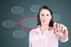 Het bedrijfsvrouw schrijven diagram van centralisatie. royalty-vrije stock afbeelding