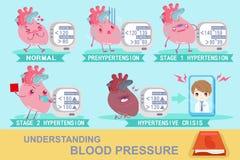 Het begrip van bloeddruk stock illustratie