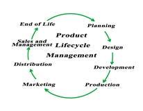 Het Beheer van de productlevenscyclus Stock Foto