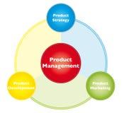 Het beheer van het product Stock Fotografie