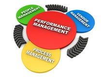 Het beheer van prestaties Stock Afbeeldingen