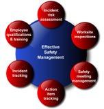 Het beheers model van de bedrijfs veiligheid diagram Stock Foto