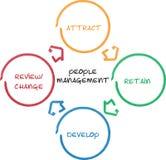 Het beheers van bedrijfs mensen diagram Stock Afbeeldingen