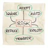 Het beheersstrategie van het risico stock fotografie