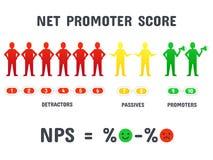 Het berekenen NPS formule Het netto promotorscore noteren, de netto bevordering marketing en het promotie opleveren isoleerden ve royalty-vrije illustratie