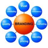 Het brandmerken Royalty-vrije Stock Foto