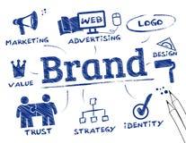 Het brandmerken Concept Stock Fotografie