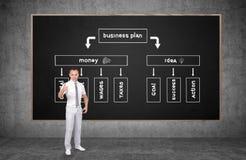 Het Businessplan van Stock Fotografie