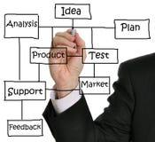 Het Businessplan van  Stock Foto