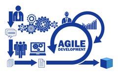 Het concept behendige software-ontwikkeling stock illustratie