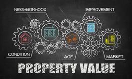 Het concept van de bezitswaarde royalty-vrije stock foto