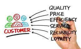 Het concept van de klantentevredenheid royalty-vrije stock afbeelding