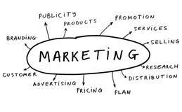 Het concept van de marketing Royalty-vrije Stock Foto's
