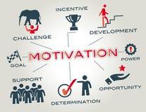Het concept van de motivatie Stock Afbeeldingen