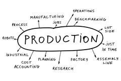 Het concept van de productie Stock Afbeeldingen