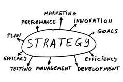 Het concept van de strategie Stock Afbeeldingen