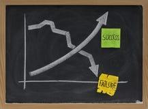 Het concept van het succes en van de mislukking op bord stock afbeelding