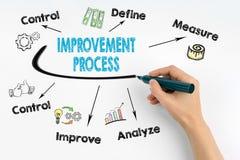 Het Concept van het verbeteringsproces Hand met teller het schrijven Royalty-vrije Stock Foto