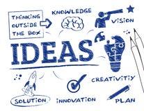 Het concept van ideeën Stock Foto's