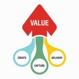 Het concept waardeverwezenlijking royalty-vrije illustratie