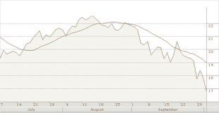 Het dalen voorraden Royalty-vrije Stock Foto